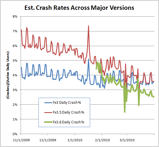 Firefox crashiness by version over time